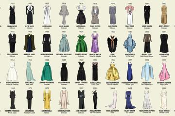 Historie šatů z Oscarů – přehledně od roku 1929!