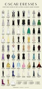 Historie šatů z Oscarů – přehledně od roku 1929 do roku 2013!