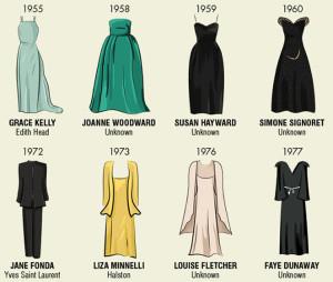 Historie šatů z Oscarů!
