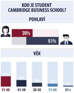 Studenti Cambridge Business School.