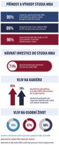 Přínosy a výhody studia na Cambridge Business School podle absolventů.