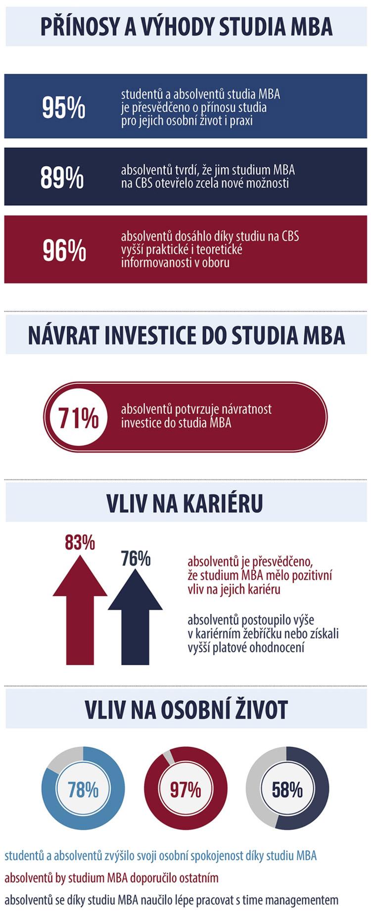 Studium MBA se stává standardem při prohlubování manažerských dovedností.